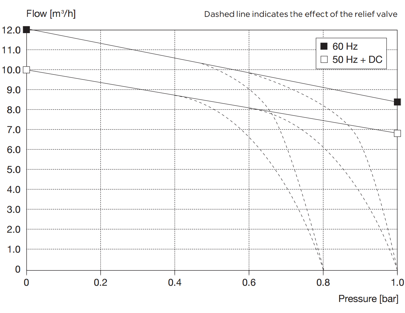 Drehschieberpumpe PICOLINO DTE 10 | 167 l/min | 1 bar | 50/60Hz