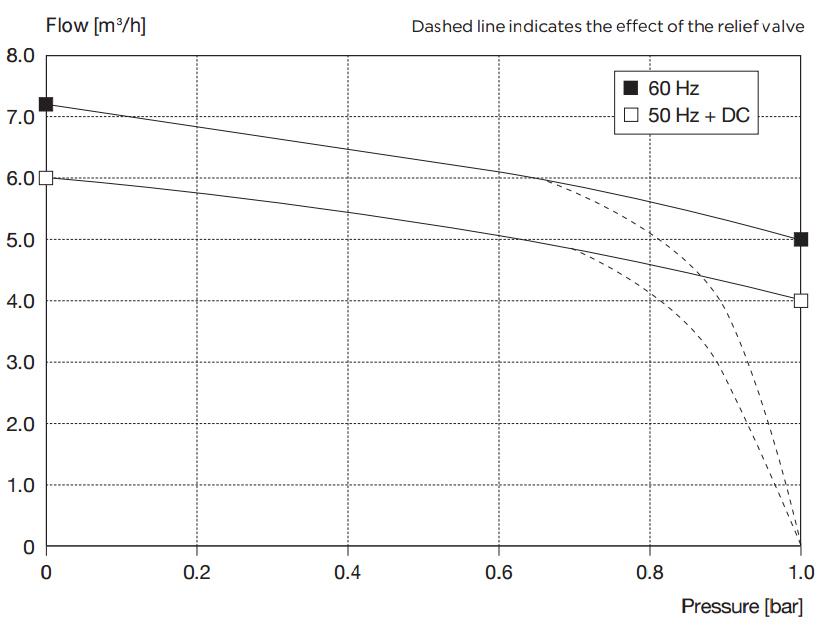 Drehschieberpumpe PICOLINO DTE 6 m³/h | 100 l/min | 1 bar | 3p