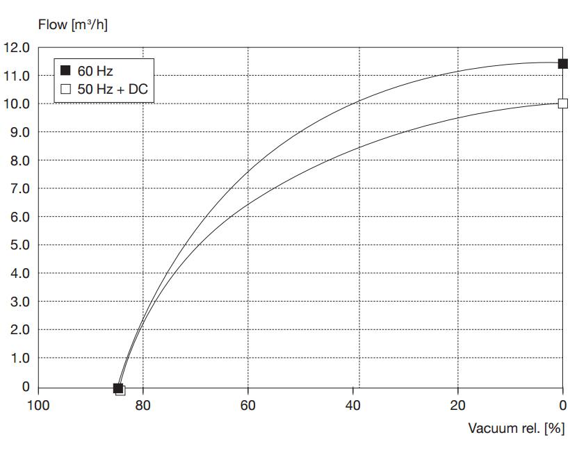 Drehschieberpumpe PICOLINO VTE 10 | 167 l/min | -850 mbar | 230V