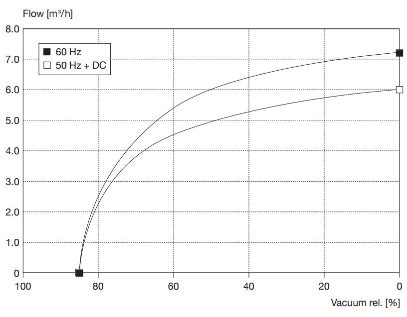 Drehschieberpumpe PICOLINO VTE 6 | 100 l/min | -850 mbar | 230V