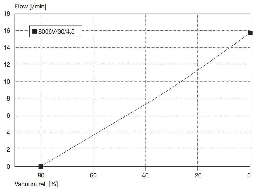 Kolbenpumpe 8006 | 15,8 l/min | -800 mbar | 12V