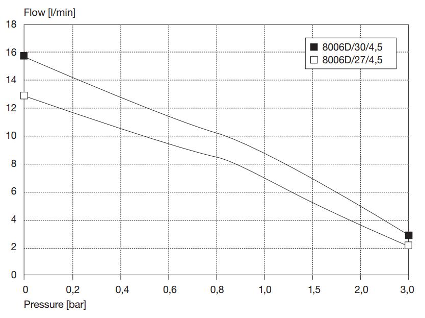 Kolbenpumpe 8006 | 15,8 l/min | 3 bar | 12V
