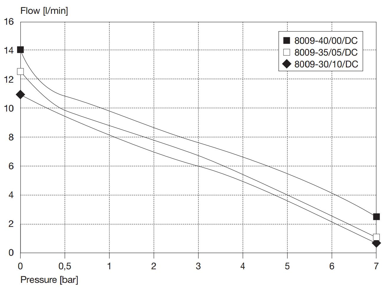 Kolbenpumpe 8009 | 11 l/min | 7 bar | 12V | ölfrei - Shop